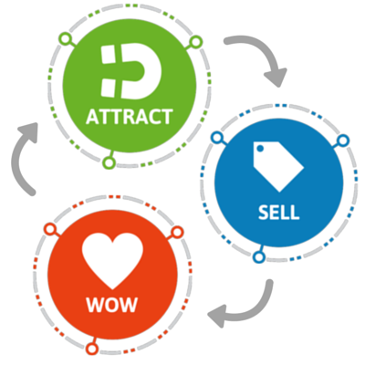Attract-Sell-Wow
